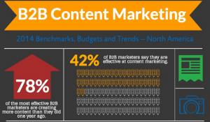 B2B-Content-Marketing-Strategy- Comadi