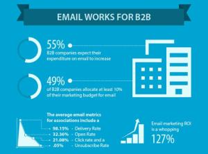 Infografía-la-importancia-del-mailing-en-el-B2B- COMADI