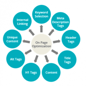 SEO on page comadi